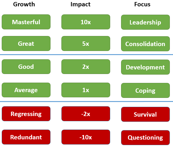SME Persona Culture Impact Value Model 200517.png