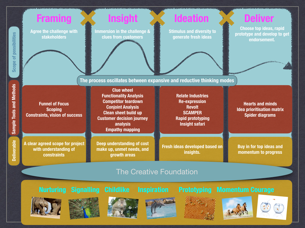 Design to value process, combining design thinking, creative behaviours and lean startup principles