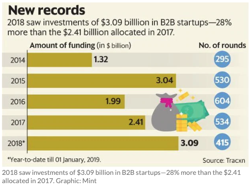 2018 Venture Capital Investment into B2B startups
