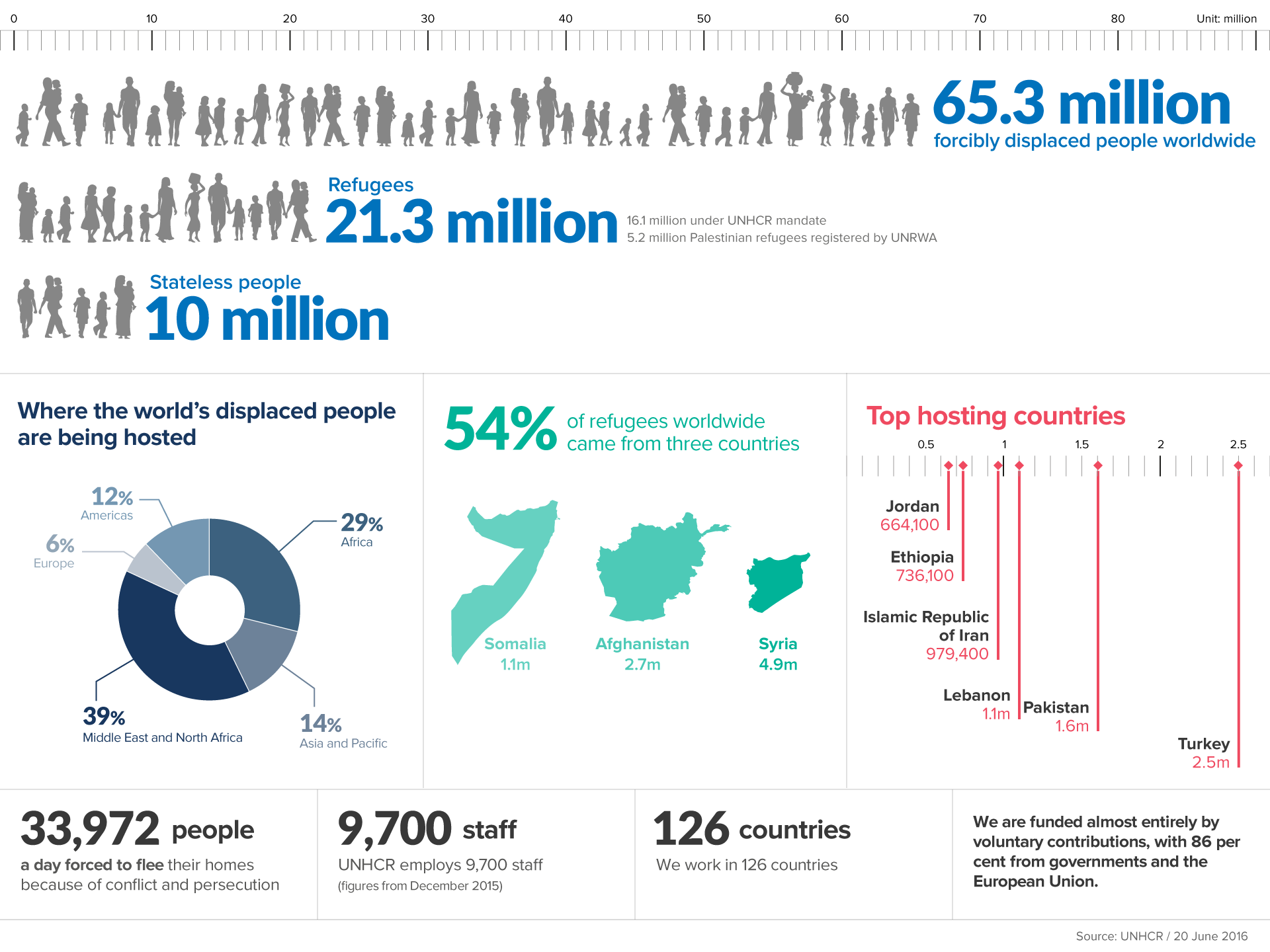 UNHCR figures on the refugee crisis