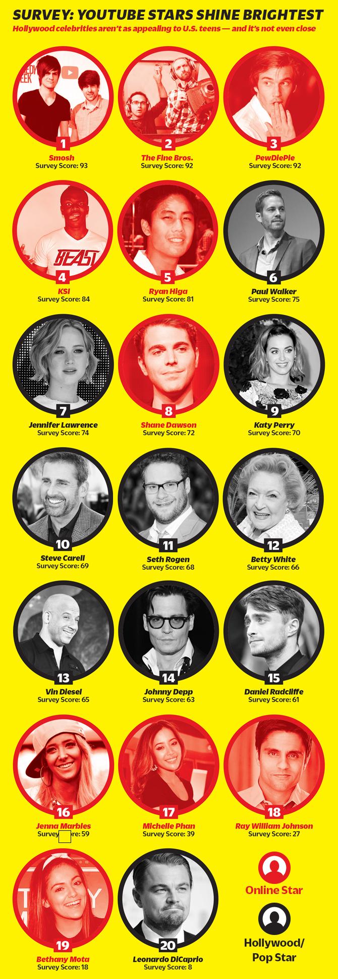 (From   http://variety.com/2014/digital/news/survey-youtube-stars-more-popular-than-mainstream-celebs-among-u-s-teens-1201275245/  )