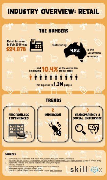 Infographic_Retail industry overview.png