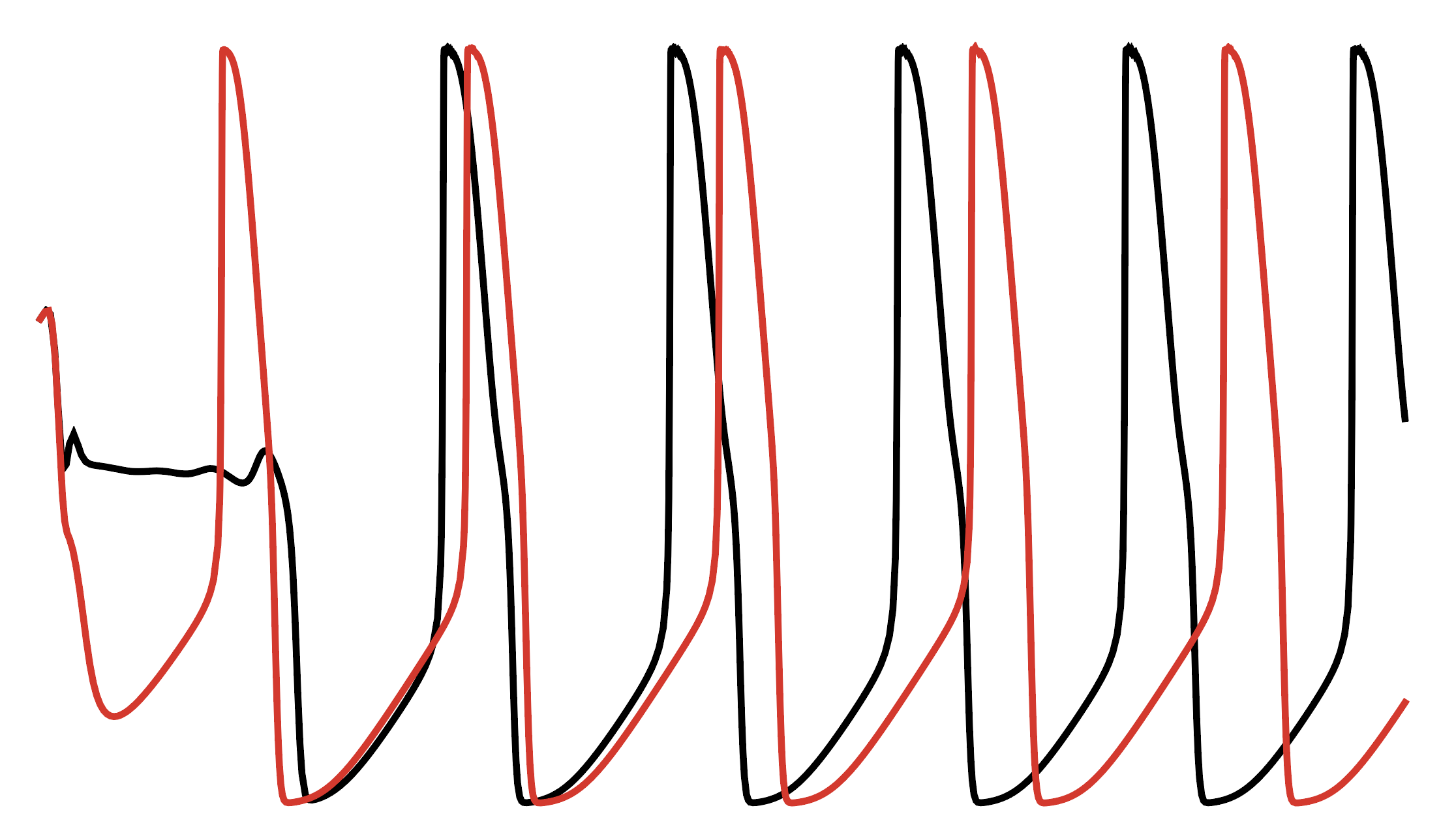 Simulating the effects of channel abnormalities on neuron dynamics [code] - This code implements the patch-clamp recordings made above in a Hodgkin-Huxley model to simulate its effects on neuronal function.Github: SCN1A Hodgkin Huxley Model