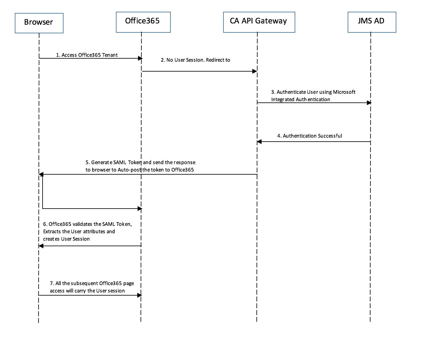 Integrating CA API Gateway with Office 365 — CoreBlox