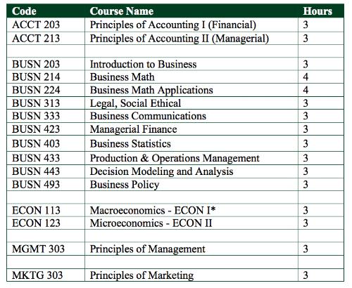 Business Division_Core Courses.png