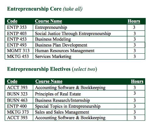 Entrepreneurship Concentration Courses.png