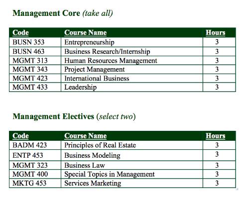 Management Concentration Courses.png