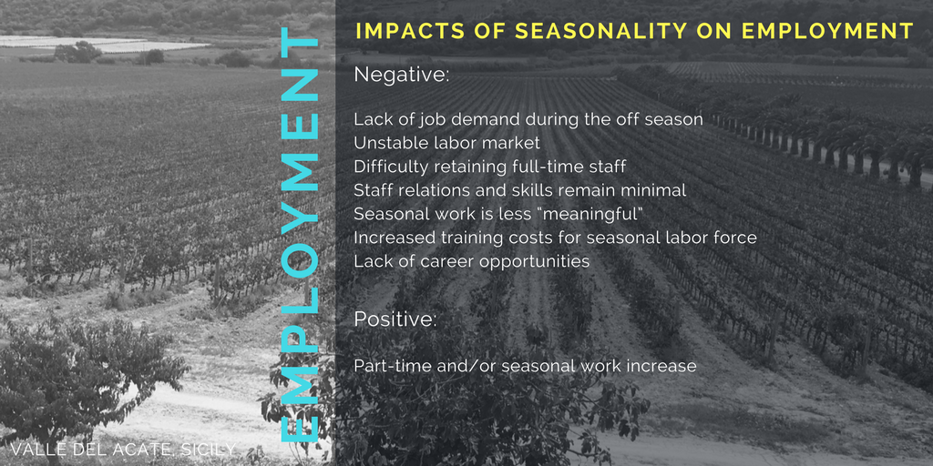 Seasonality impacts on Employment.png