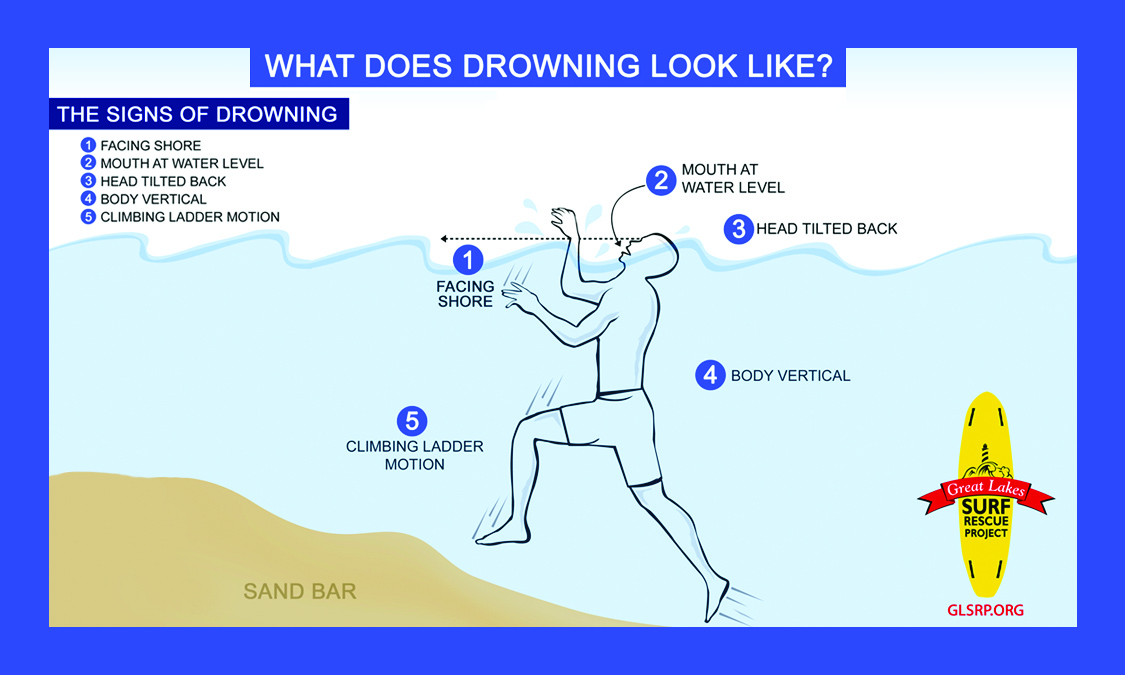 Drowning doesn't look like drowning. - It's not all splashing, waving & yelling as Hollywood portrays it. Drowning is often subtle, silent & swift. Know the signs.