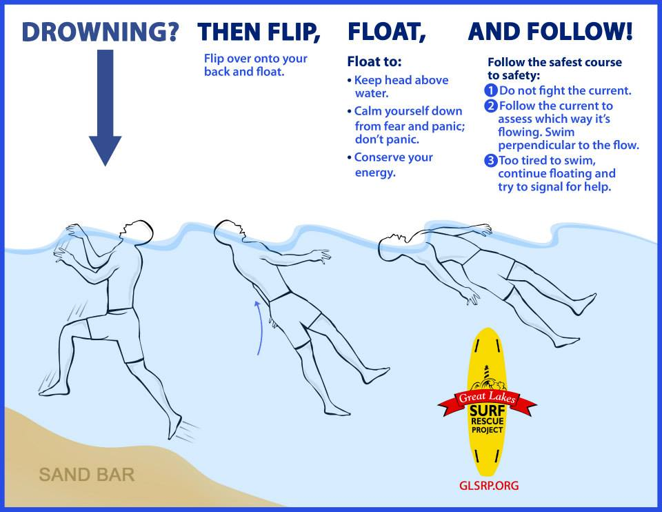 Flip, Float & Follow. - Know it like you know Stop, Drop & Roll.