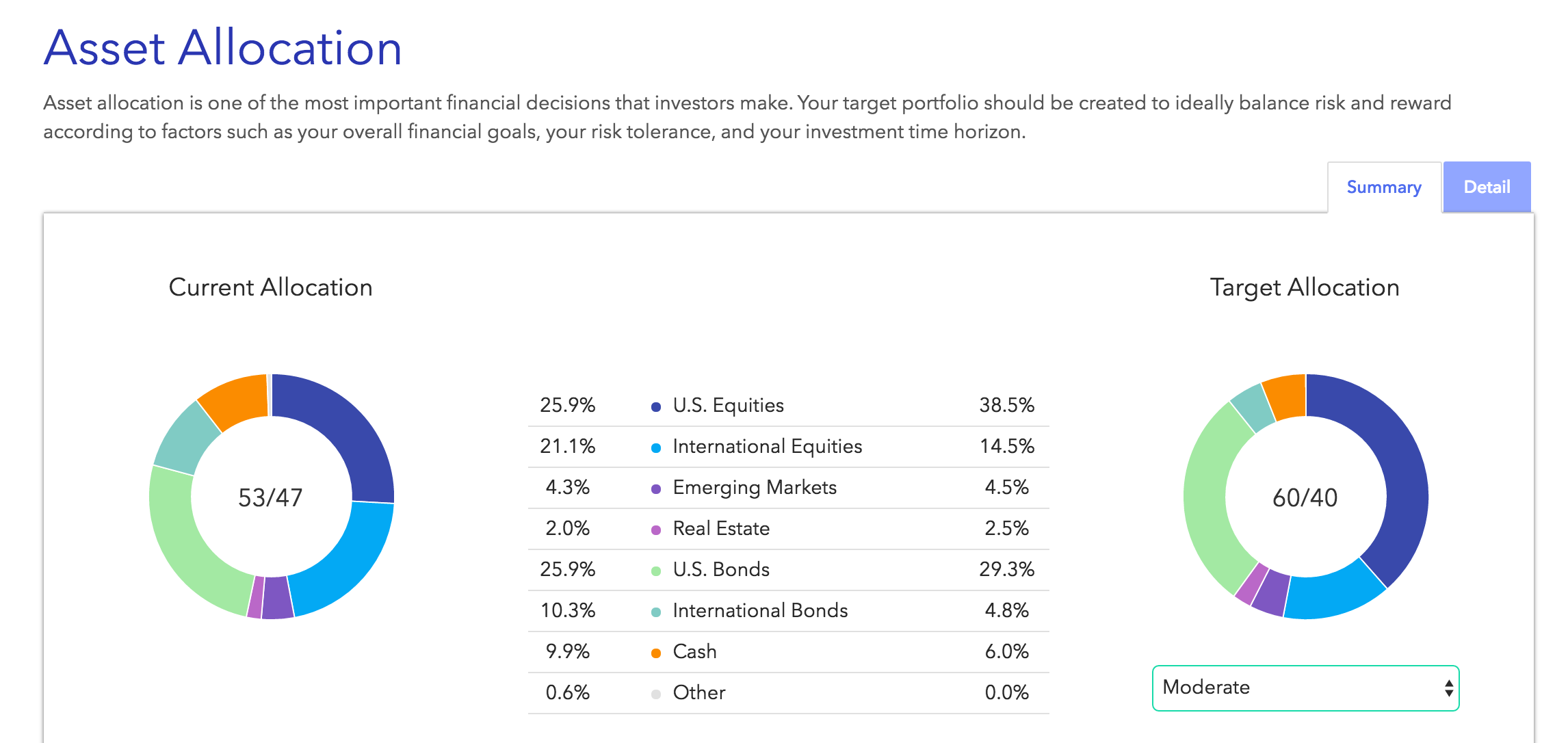 Disclaimer: This is a  fictional example of a customized retirement account portfolio shown within our system and is for information purposes only, this is certainly   not a recommendation of any kind  . Allocation and investment recommendations will be specific to the differing time horizons, needs, goals, concerns,risk tolerances/risk capacities and individual circumstances of each client.