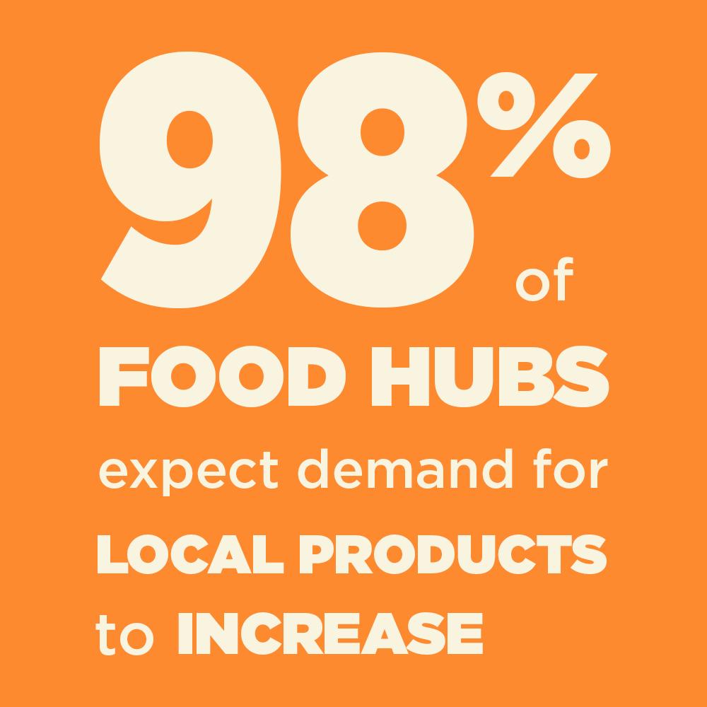 Food Hub Survey.jpg