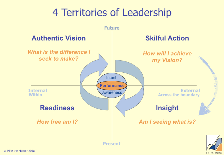 4_territories_of_leadership_Questions.jpeg