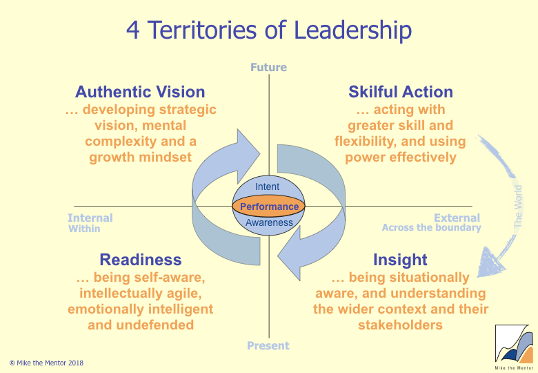 4_territories_of_leadership_Tasks.jpeg