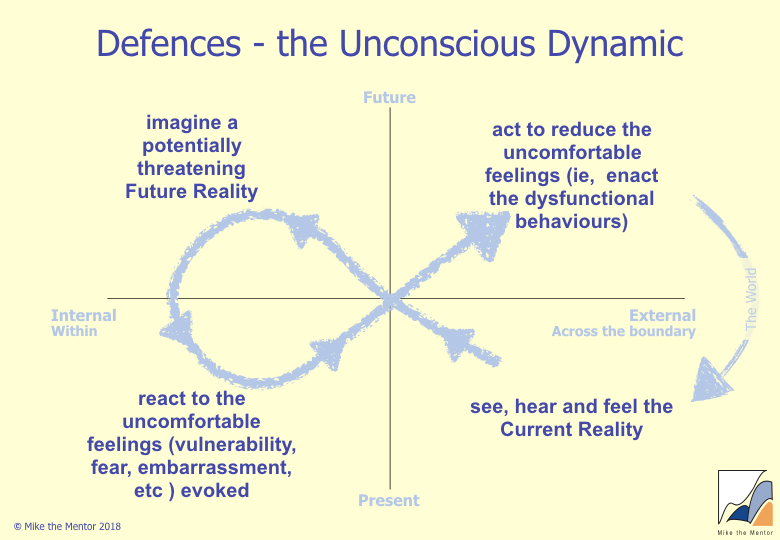 Defences_The_Unconscious_Dynamic.jpeg