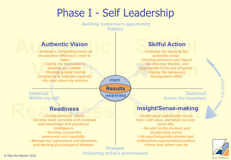 Phase_I_Self-Leadership.001.jpeg