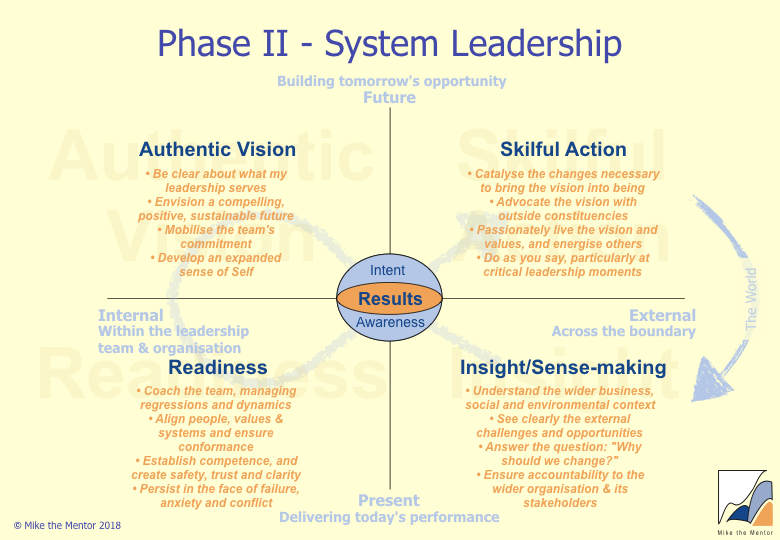 Phase_II_System-Leadership.jpeg