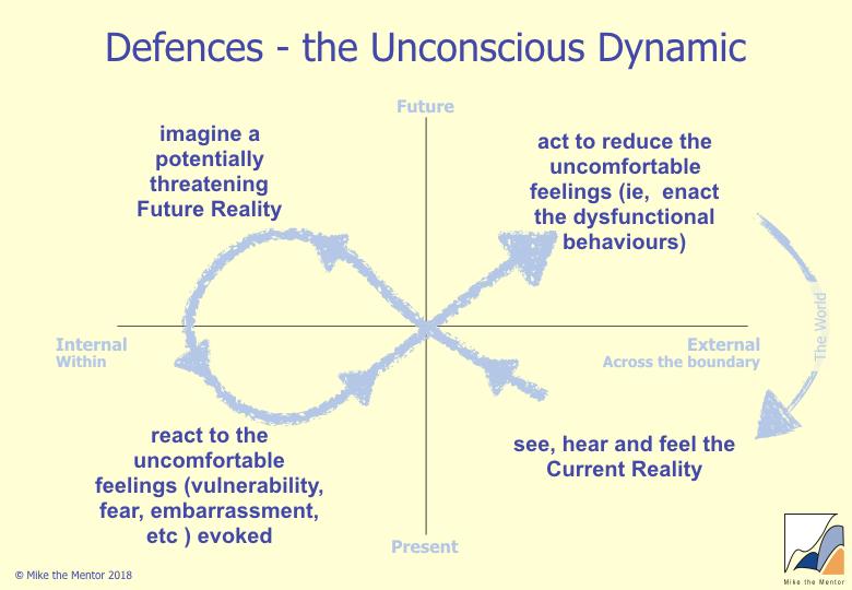 Defences_The_Unconscious_Dynamic.jpeg