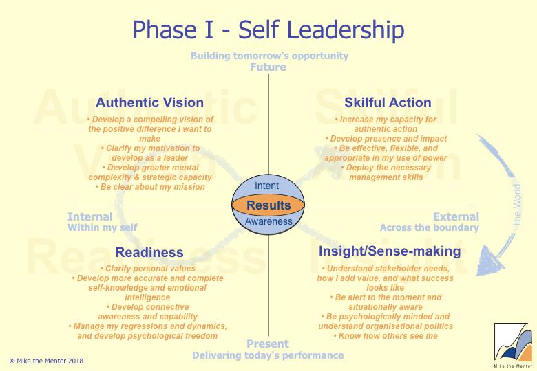 Phase_I_Self-Leadership.jpeg