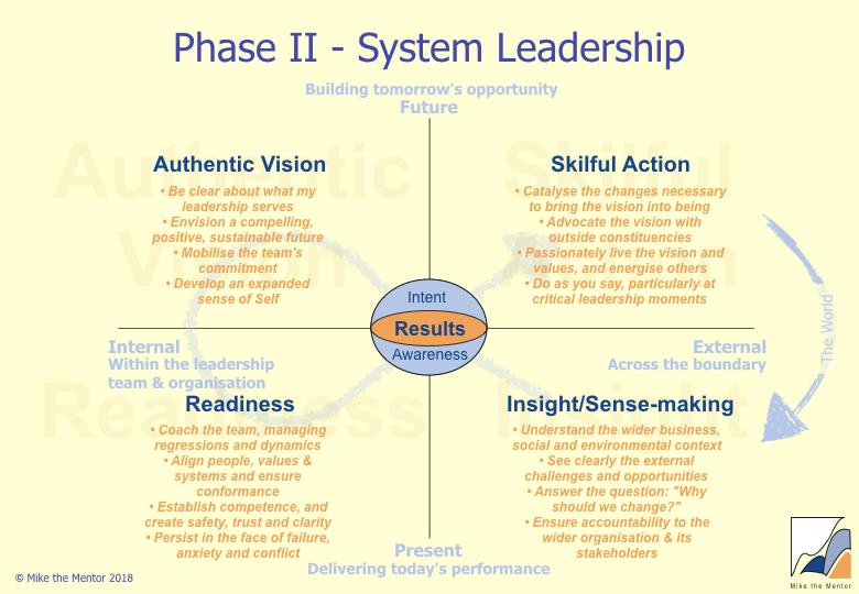 Phase_II_System-Leadership.jpeg