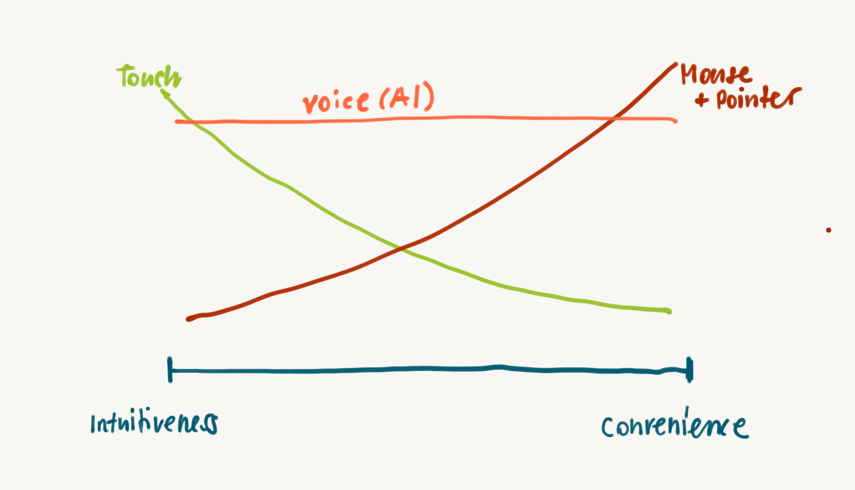 The dilemma between intuitiveness and convenience could be solved with a capable voice input, fueled by AI (drawn on an iPad Pro).