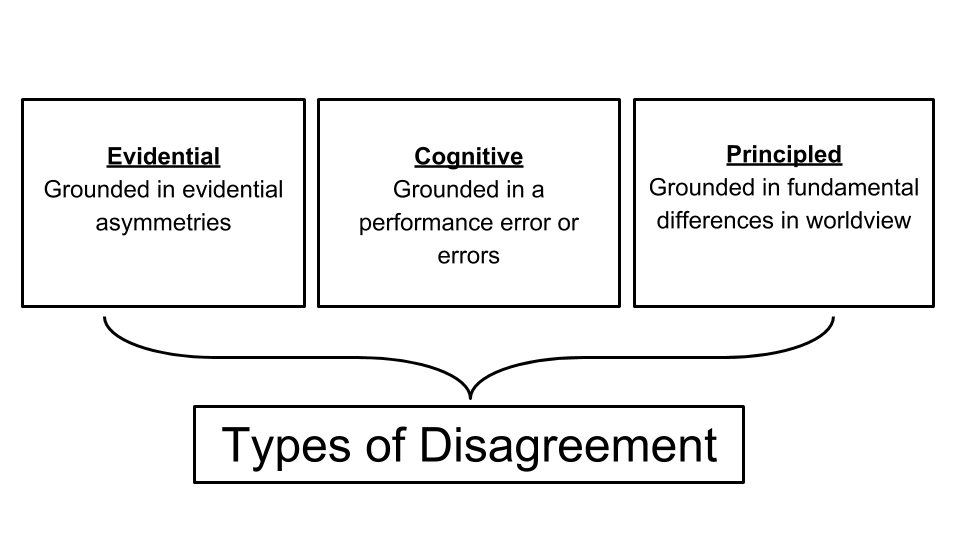 Business & the Philosophy of Disagreement (9).png
