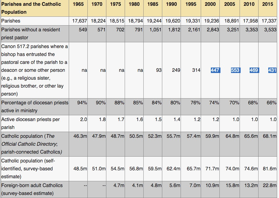 Some numbers regarding parishes, parish priests and pastors, and -- crucially for my article -- the number of lay parish life coordinators (there are currently 431 of these, see below for a description and some links).