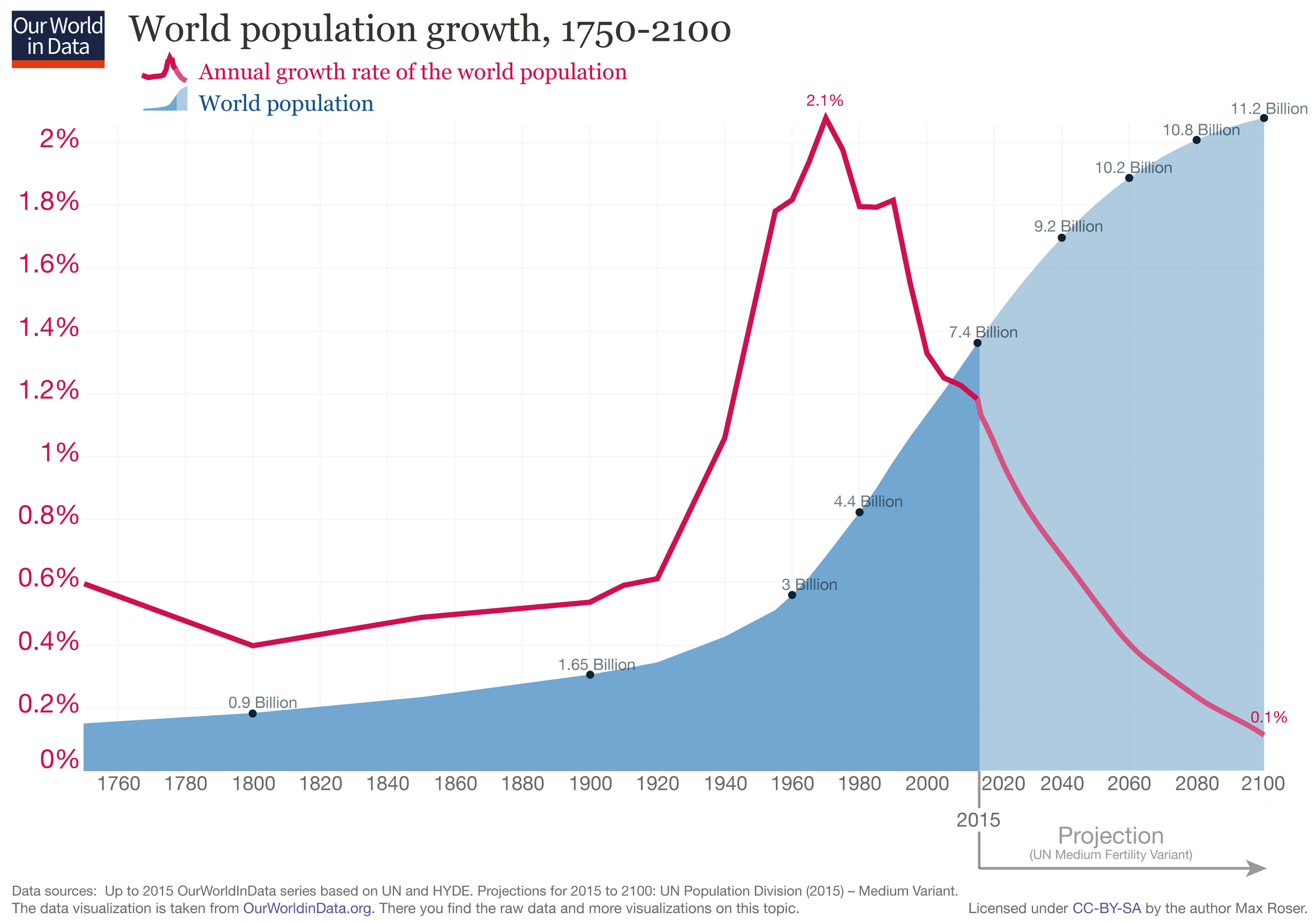 updated-World-Population-Growth-1750-2100[1].png