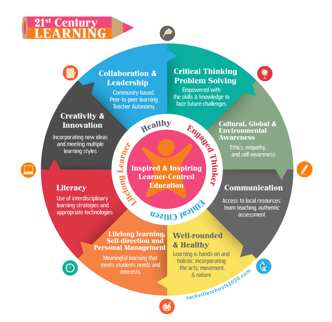 Guiding principles for 21st century learning