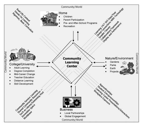 An example from  FNI  on how community-based learning can involve and benefit the whole community.