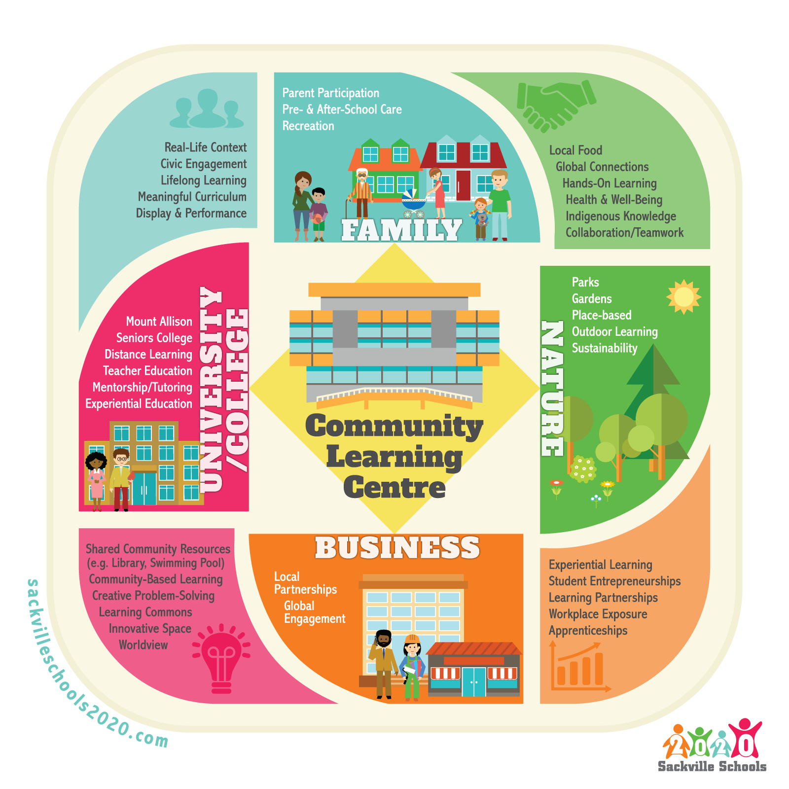 A Community Learning Centre or Hub would ensure that education is enriched and connected to the many wonderful resources that Sackville has to offer, including families, businesses, nature, and post-secondary learning.