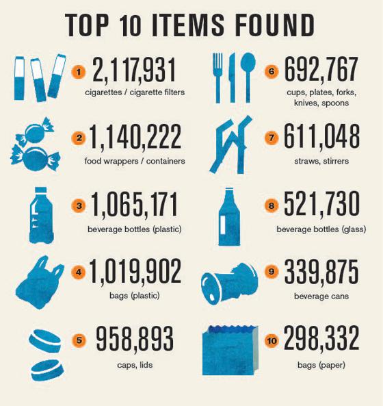 top item found in ocean