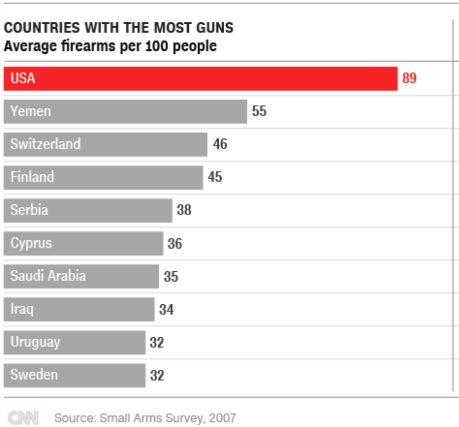 Gun ownership by country.png