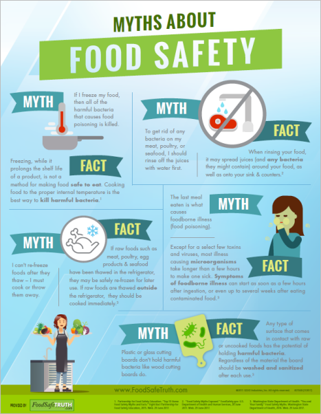 Download Infographic -  Myths About Food Safety