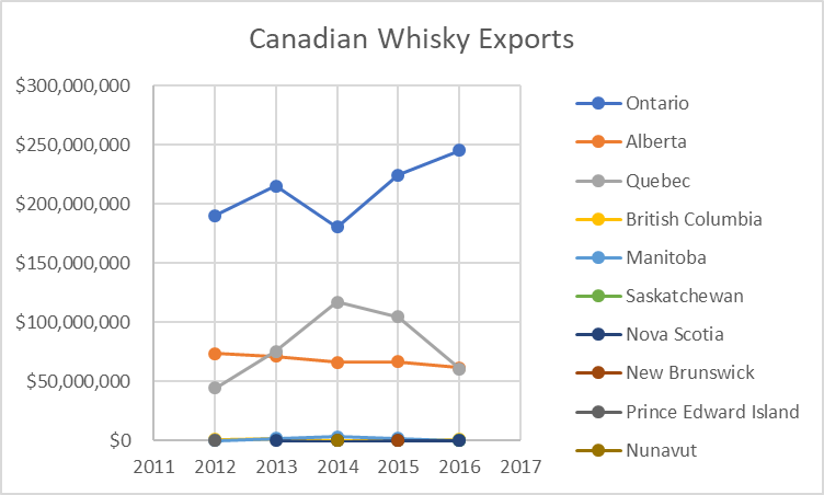 Can whisky Export Stats.png