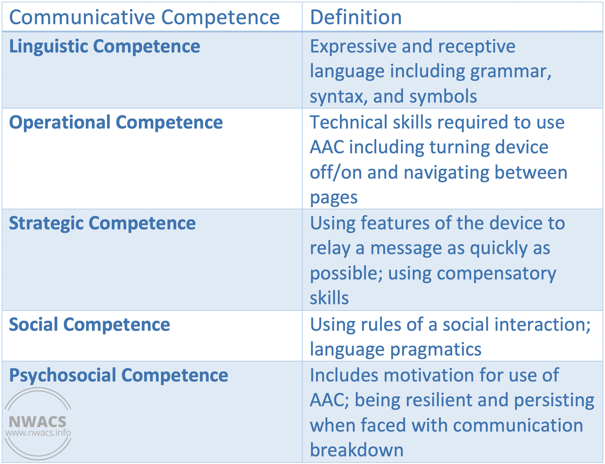 The five AAC competencies included by ASHA on the Practice Portal (as of 6/3/2019)