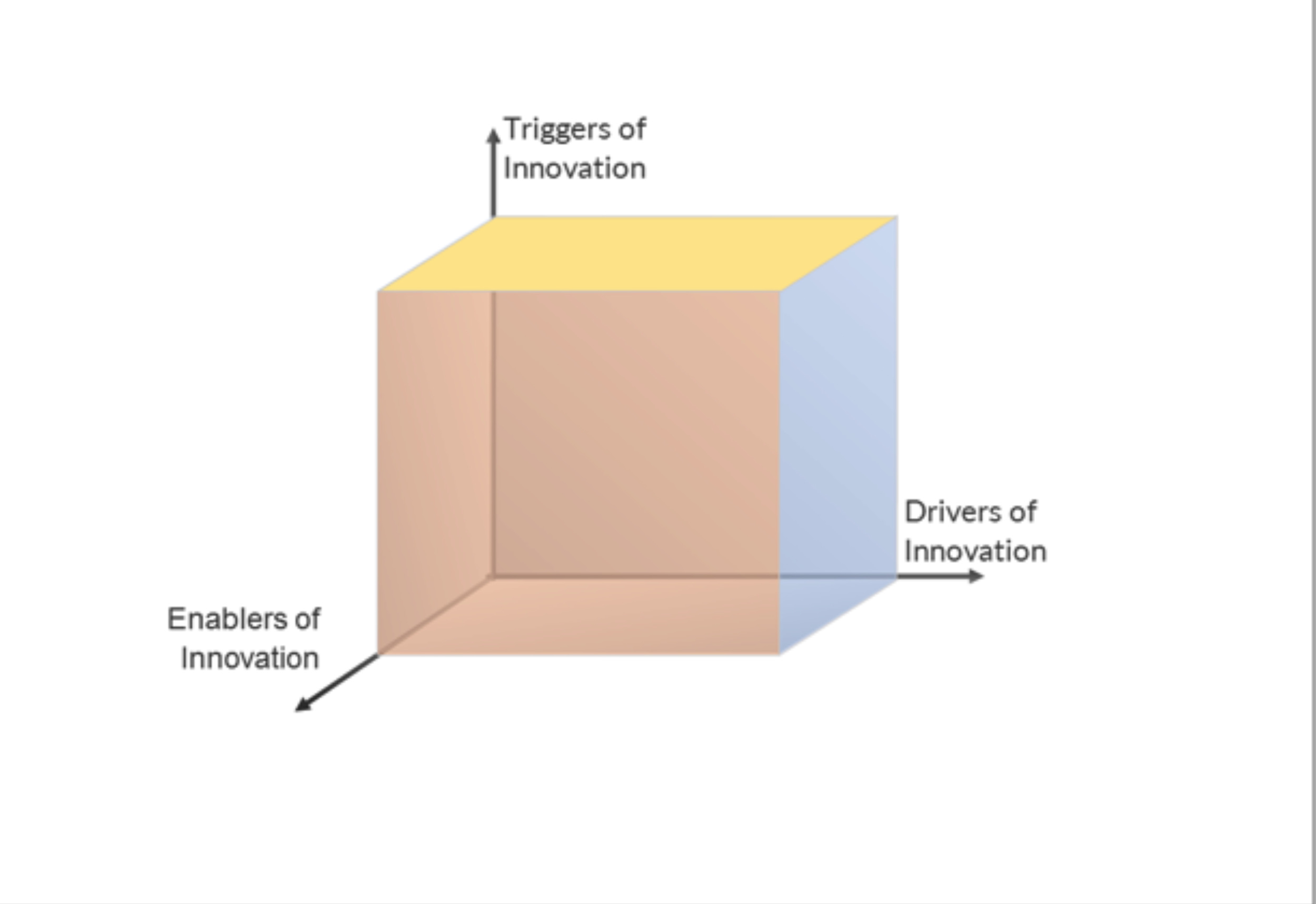 Figure         SEQ Figure \* ARABIC     1      . The Innovation Cube    Source:    Innovation Cube: Triggers, Drivers and Enablers for Successful Innovations, Narasimhalu, A.D., Singapore Management University (2005)