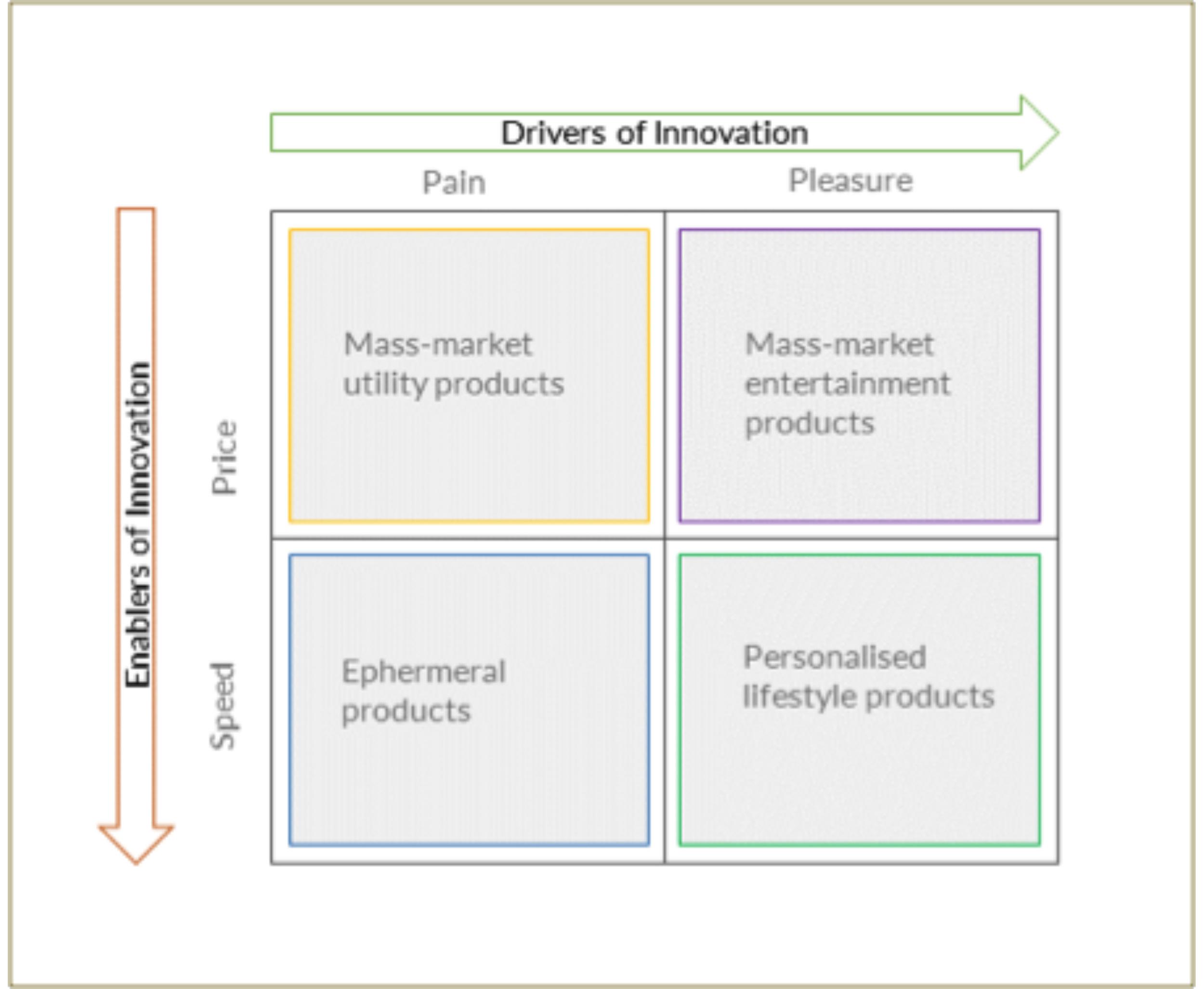 Figure         SEQ Figure \* ARABIC     2      . Drivers-Enabler Innovation Typologies    Source:    Innovation Cube: Triggers, Drivers and Enablers for Successful Innovations, Narasimhalu, A.D., Singapore Management University (2005)