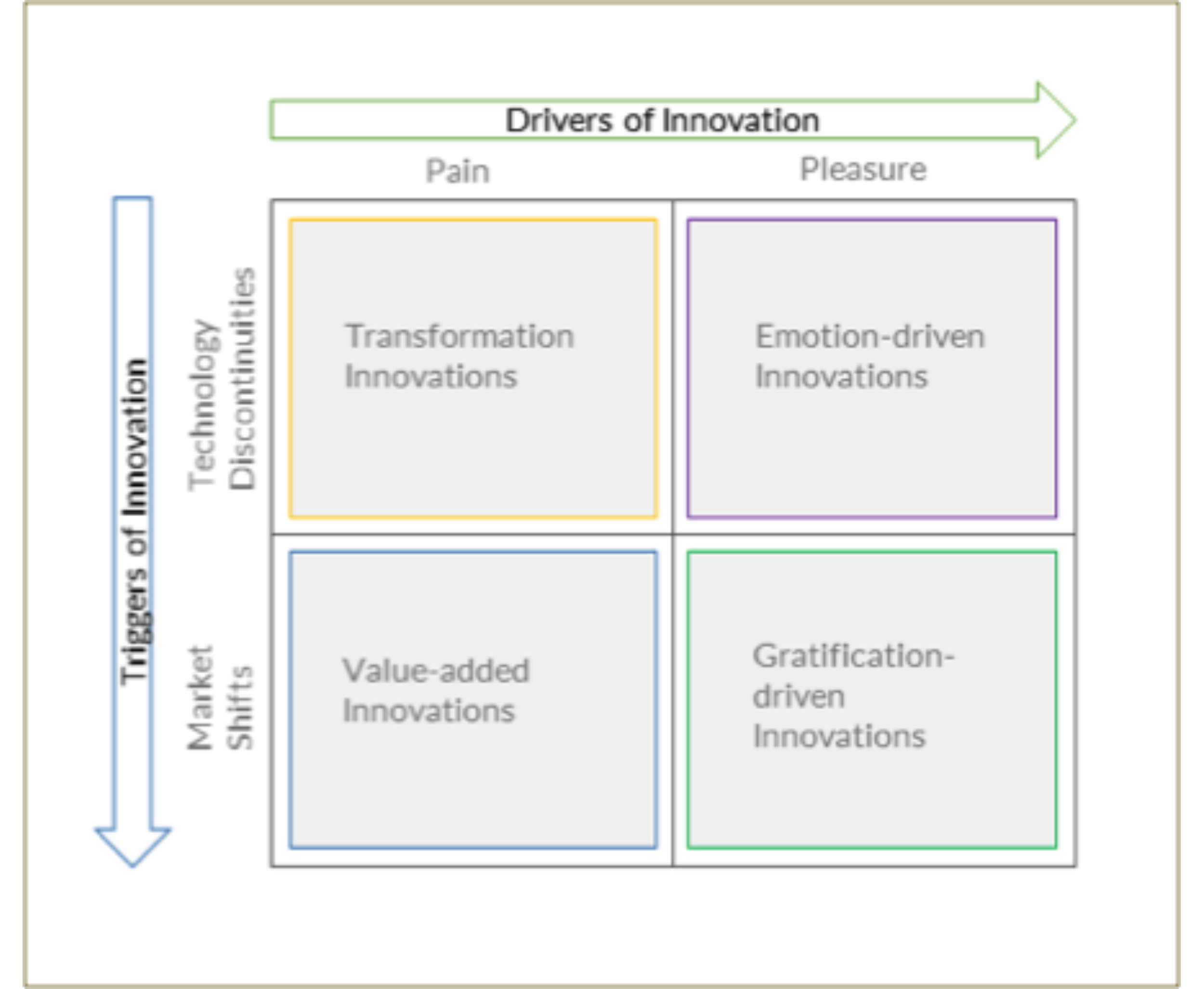 Figure      SEQ Figure \* ARABIC    3      . Driver-Trigger Innovation Typologies    Source:    Innovation Cube: Triggers, Drivers and Enablers for Successful Innovations, Narasimhalu, A.D., Singapore Management University (2005)