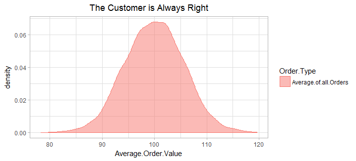 average_orders