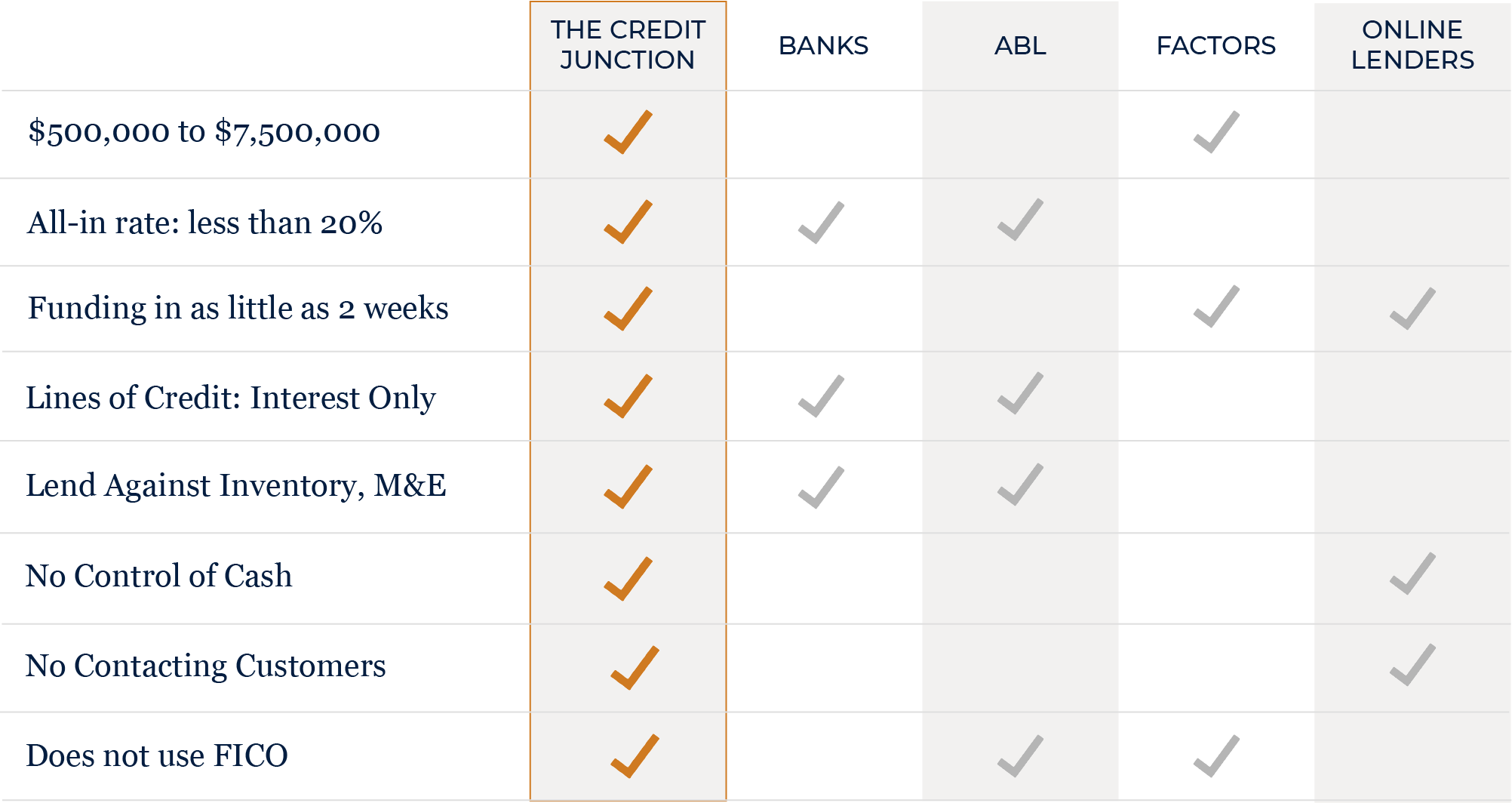 Compare Loans The Credit Junction