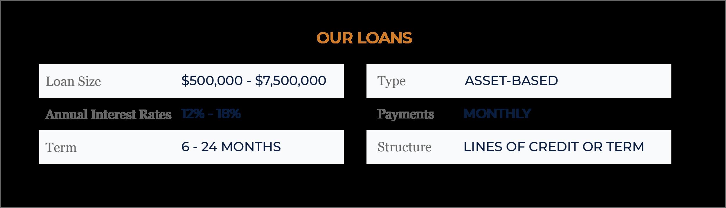 asset_based_lending