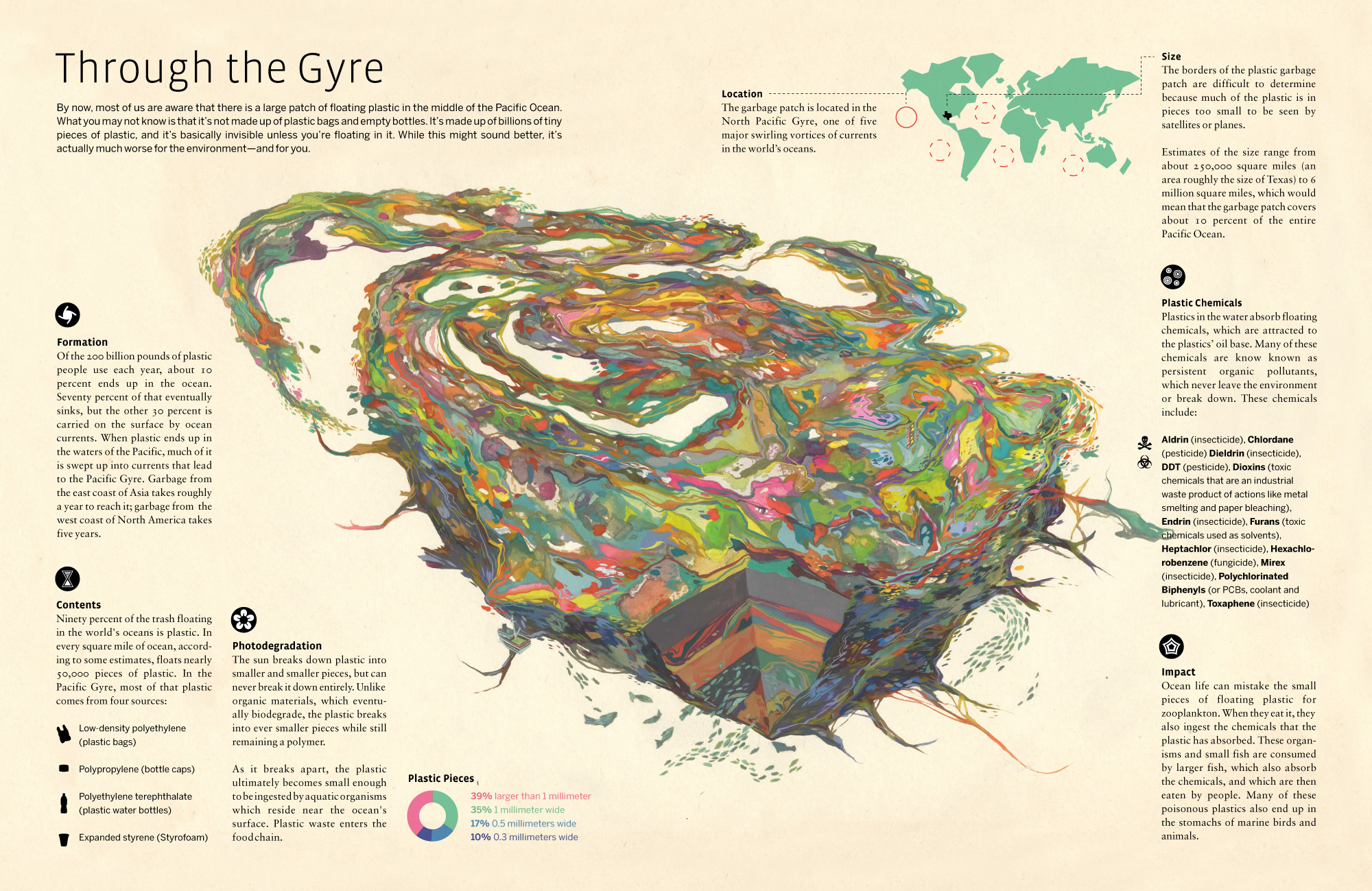 A visual definition of a Gyre