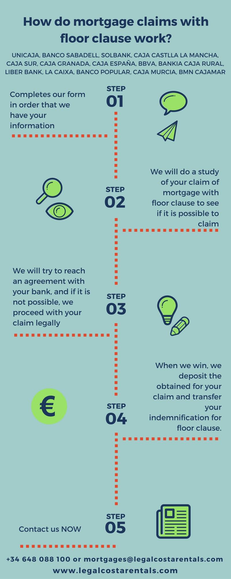 Legal Costa Rentals infographic