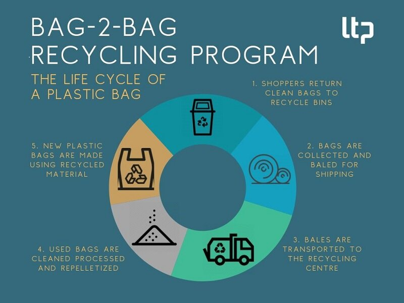 October 2019   Real CSR - recycled plastic bags   LTP offers recycled plastic bag   READ MORE