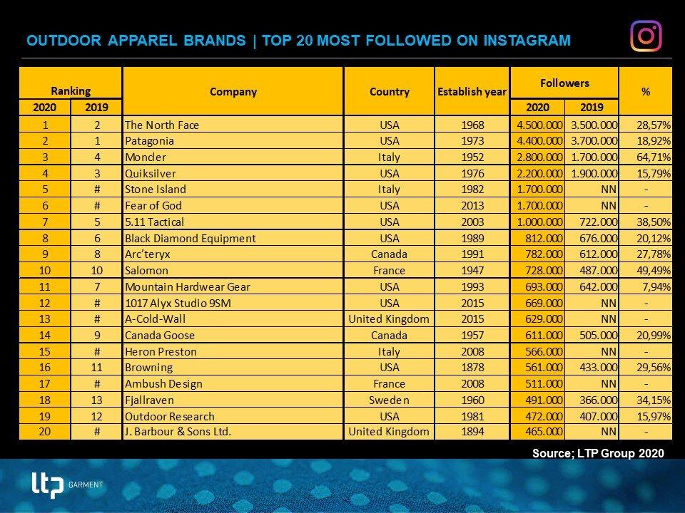 Top 20 Outdoor Apparel brands on Instagram 2020