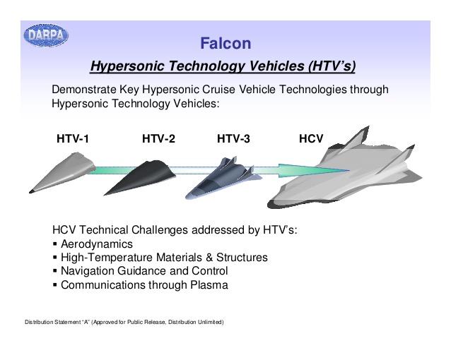 Hypersonic Technology Vehicles (HTV's)