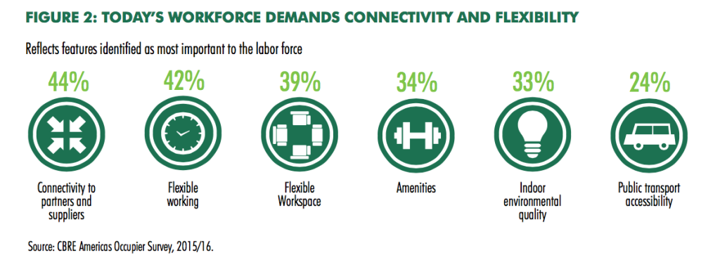 Today's labor force wants connectivity, flexibility, plenty of amenities, and public transport accessibility, among other factors.