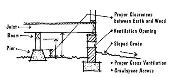 Crawlspaces 2