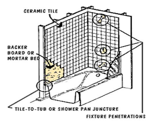 Shower Installation Failure